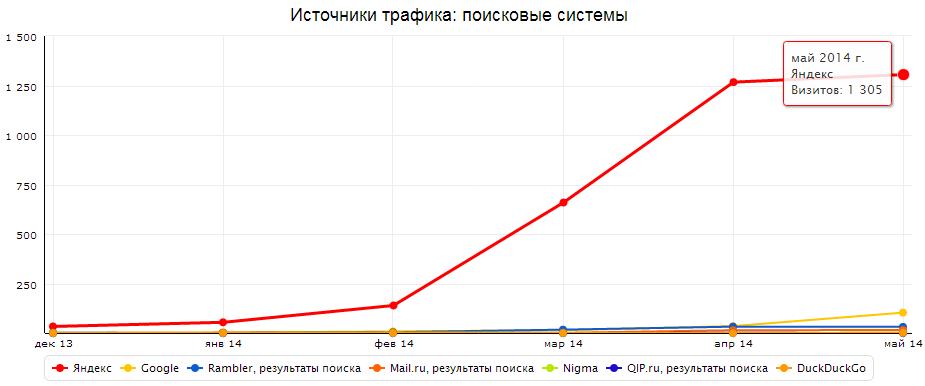 Рост посещаемости сайта после смены домена на ru